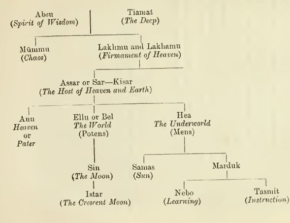 Greek gods family tree starting with gaea