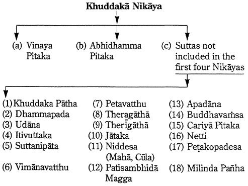 Khuddaka Nikaya Progress